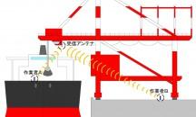 2カ所制御方式による船舶の貨物の揚卸しシステム