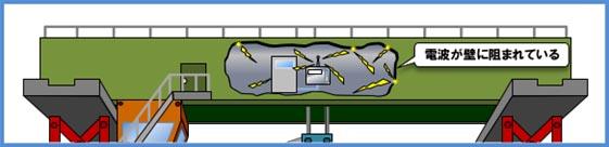 一体型送信機では電波が壁に阻まれる