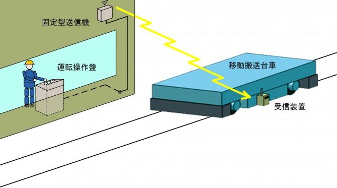 搬送台車、移動台車、トラバーサーの制御の容易化