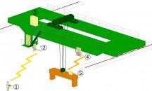 テレコン装置の複合使用による操作システム