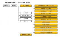 テレコン事業組織図