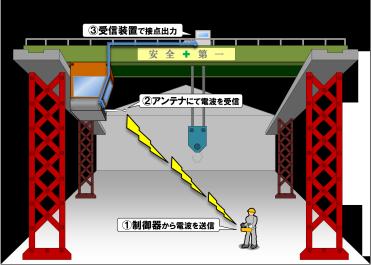 テレコン設置イメージ:クレーン装置に受信装置を取り付け、コントローラーから信号を送信してクレーンを操作する。①制御器から電波を送信、②アンテナにて電波を受信、③受信装置で接点出力