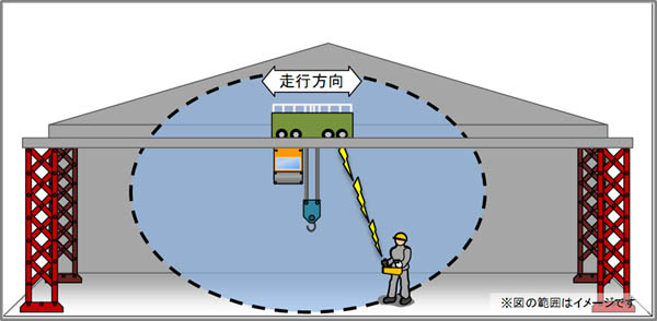 アンテナ変更による無線操作範囲の最適化