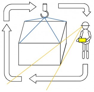 無線化のメリット①-安全確認の容易化、作業効率化